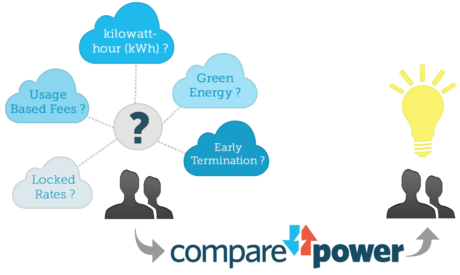 Power To Choose Shop Texas Energy Plans For The Best