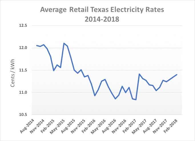 Average Retail Texas Electricity Rates 2014-2018