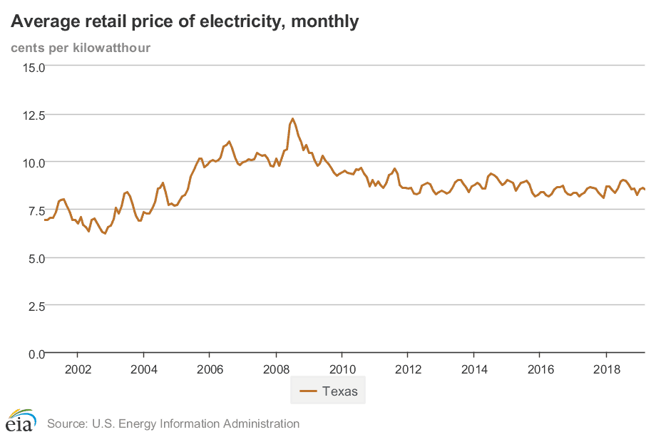Average Price for Electricity in Texas