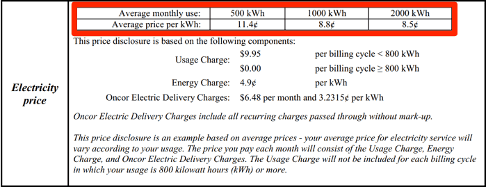 This real EFL Snapshot shows why it's so vitally important you understand your usage and shop accordingly. 500kwh households will pay 11.4c, nearly 35% more than 2000kwh households, for the same plan!